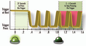 """CCW Info: This chart illustrates a """"trigger pull plot"""" collected during the Tempe Study. The peaks and valleys indicate the actual trigger presses, with the upper boundary showing the trigger at rest, and the lower boundary showing the trigger fully pressed. The start of the plot shows the perception/cognitive processing time that occurred before the initial trigger press (the start of the first valley). The end of the plot shows two additional trigger presses after the light went out."""