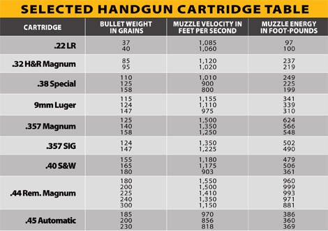 Selected Handgun Cartridge Table
