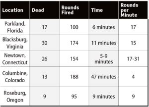A chart comparing the fatalities, number of shots fired, incident length and average rounds per minute of the school shooting incidents at Parkland, FL; Blacksburg, VA; Newton, CT; Columbine, CO; and Roseburg, OR.