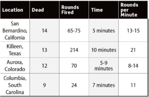 A chart comparing the fatalities, number of shots fired, incident length and average rounds per minute of the active shooter incidents at San Bernadino, CA; Killeen, TX; Aurora, CO; and Columbia, SC.