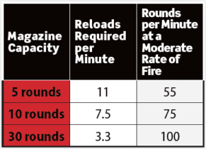 A red, black and white chart showing the relationship between magazine capacity and how many rounds can be fired from a rifle over the course of one minute.