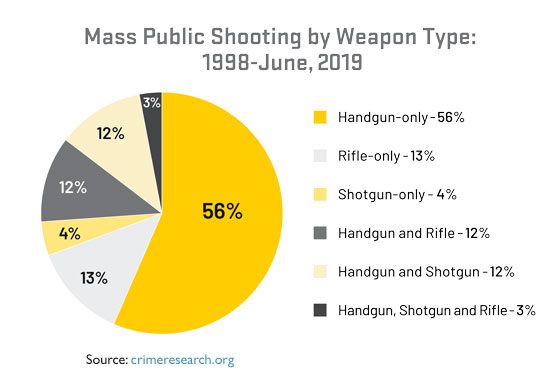 Assault rifles are NOT used frequently in mass public shootings