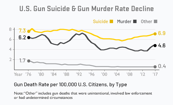 U.S. gun death rate has significantly decreased since the 1970s