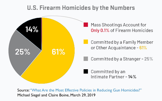 In the U.S., mass shootings account for only 0.1% of firearm homicides