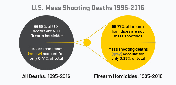 U.S. deaths due to mass shootings is less than 0.1% of total from 1995-2016
